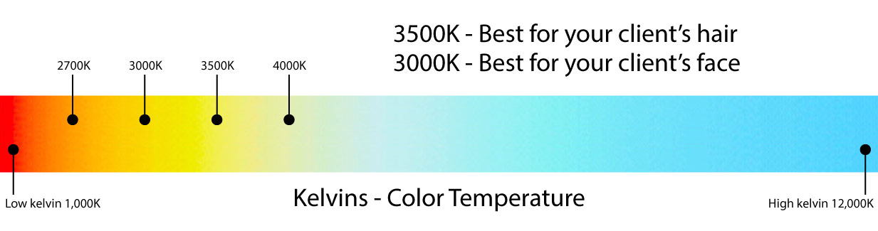 Visual explanation of Kelvin color scale
